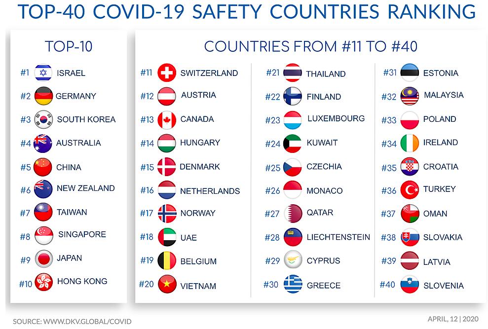 La Germania si posiziona seconda nella classifica delle nazioni più sicure durante la pandemia.