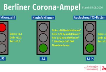 Il tasso di riproduzione a Berlino sale e uno dei tre semafori diventa rosso